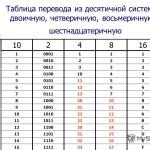 равны таблица систем счисления по информатике четверичная случае заклинивания или