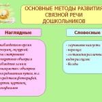 Методика развития речи и обучения родному языку дошкольников: Учеб