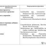 Раздел «Промышленная биотехнология»