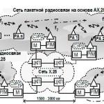 Автоматизированные мобильные радиостанции и стационарные радиоцентры КВ-, УКВ диапазонов