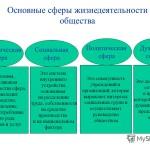 Сферы жизни общества: духовная, социальная, экономическая и политическая