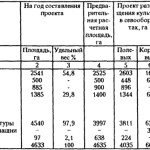 Расчеты и планы: Определение себестоимости продукции растениеводства в подсобных сельских хозяйствах
